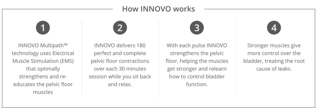 how Innovo innovation works